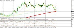 The bearish momentum is strong on EUR/USD, but the 100 SMA stands on the way