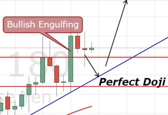 Engulfing percent correction for jpy pairs forex