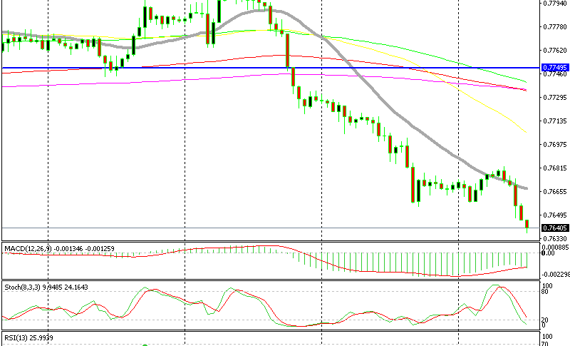 AUD/USD H1 Chart
