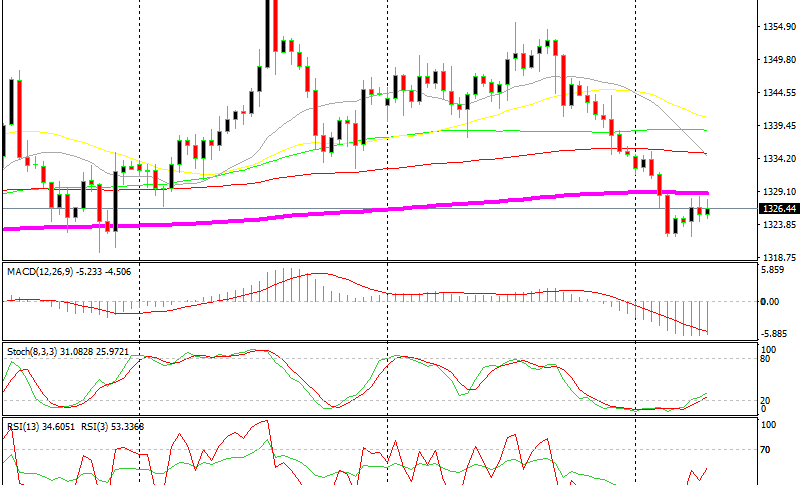 Gold is finding resistance at the 200 SMA
