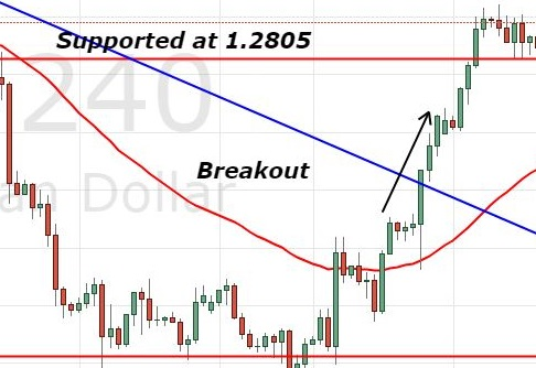 USD/CAD - 2 Hour Chart