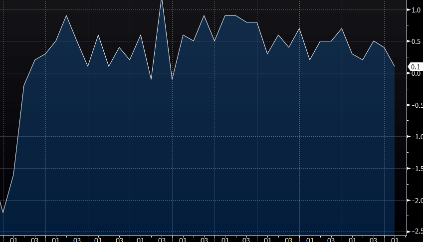 Is the UK GDP heading towards 0%?