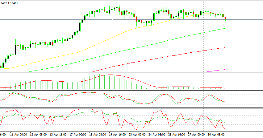 The support at 1.1940-50 should hold