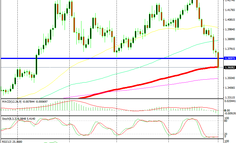 It seems like the 100 SMA (red) will be broken soon as well