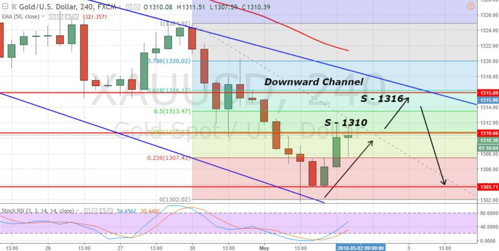 Gold - 4 Hour Chart - Downward Channel