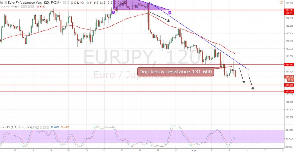 EUR/JPY - 2 Hour Chart