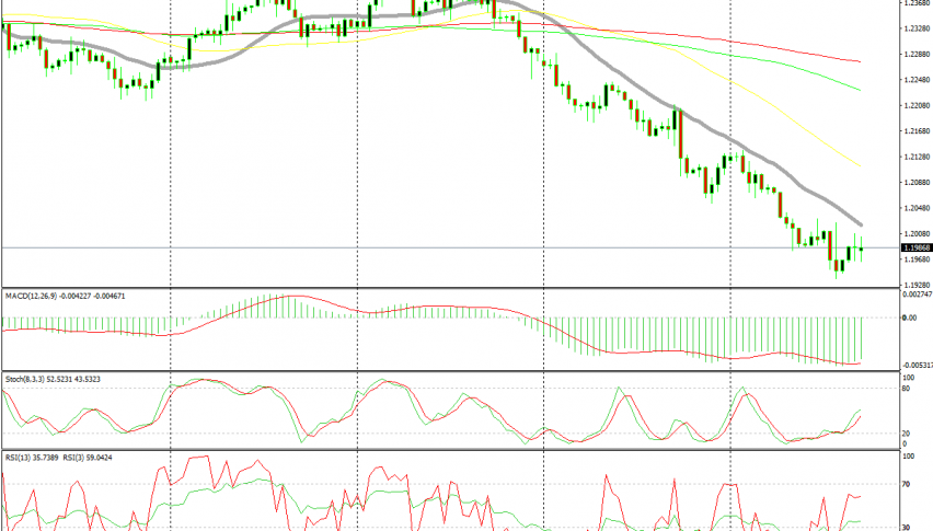 The 20 SMA is a great place to sell EUR/USD