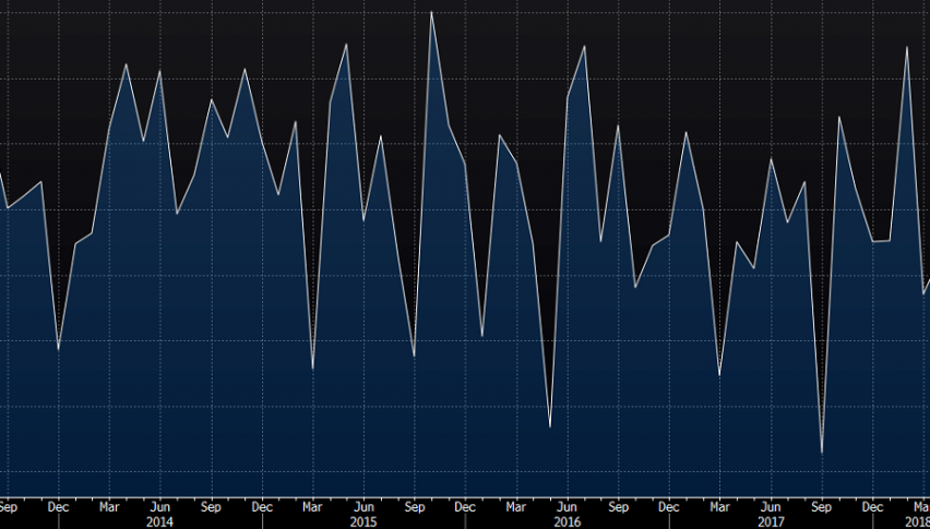 Employment goes up as the US unemployment rate falls to 3.9%