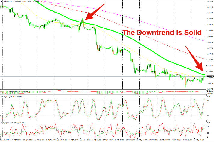 We are playing he bigger downtrend on this retrace