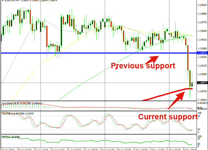 We can get some pips from the 100 SMA to the previous support