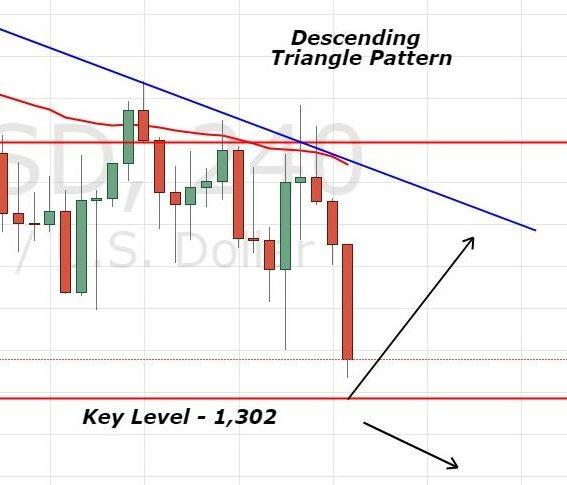 Gold - 4H Chart