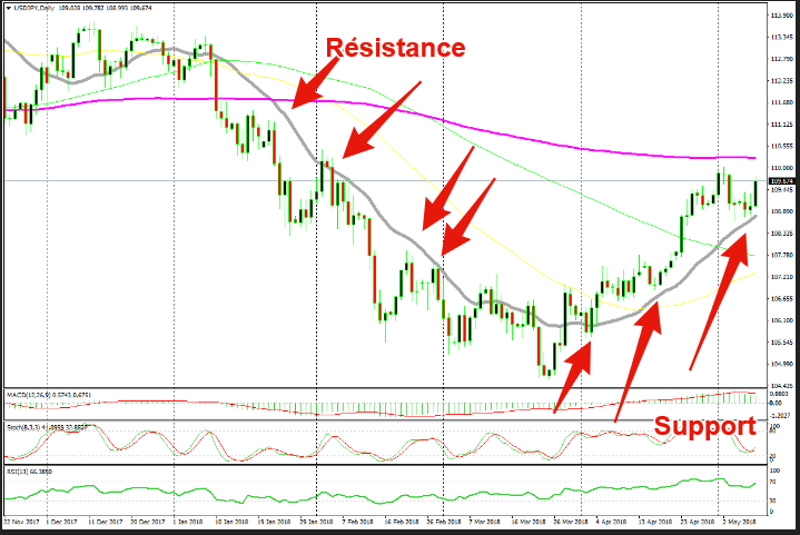 Perviously resistance, now the 20 SMA has turned into support