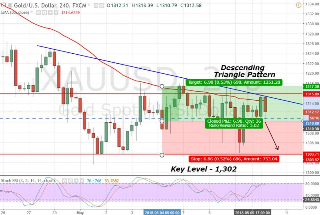 Gold 4- Hour Chart