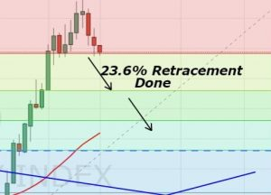 Dollar Index - D1 - Fibonacci Retracement