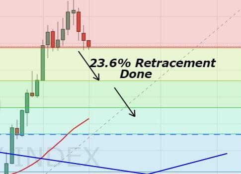Dollar Index - D1 - Fibonacci Retracement