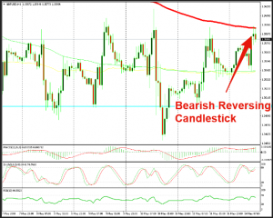 This chart setup points to a bearish reversal