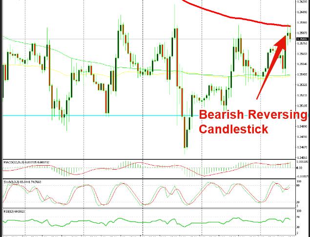 This chart setup points to a bearish reversal