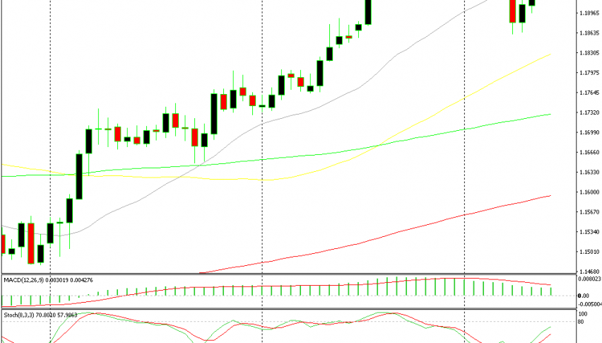1.20 is not letting go and the resistance has been getting lower