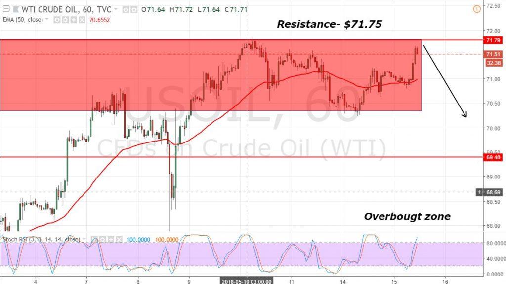 WTI Crude Oil - Hourly Chart