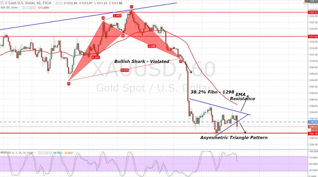 Gold - Hourly Chart