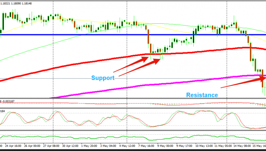 Moving averages work so well providing support and resistance