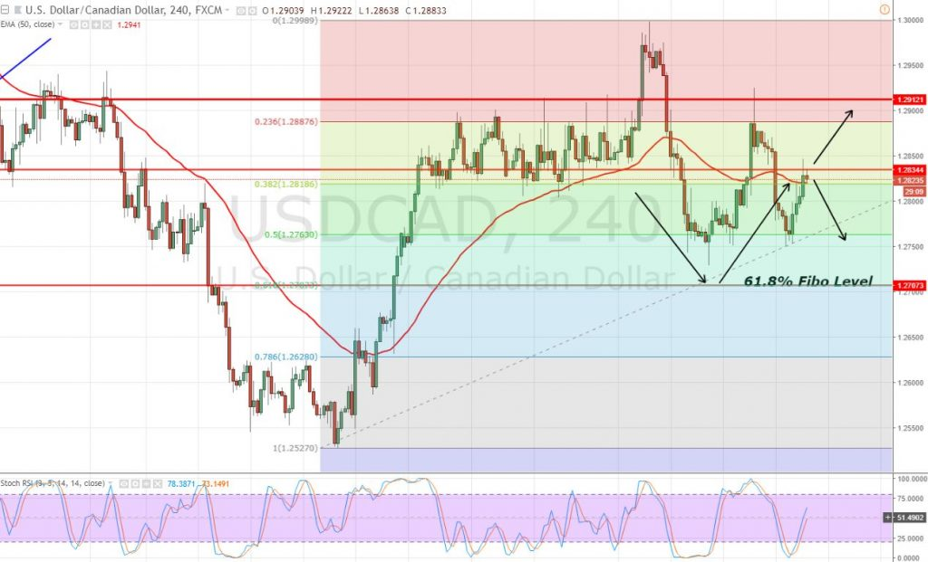 USD/CAD - 4 - Hour Chart