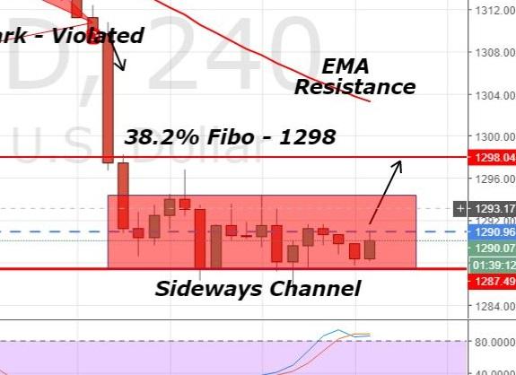 Gold - 240 Mins Chart