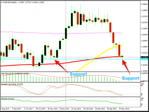 The major support level comes at 1.1715