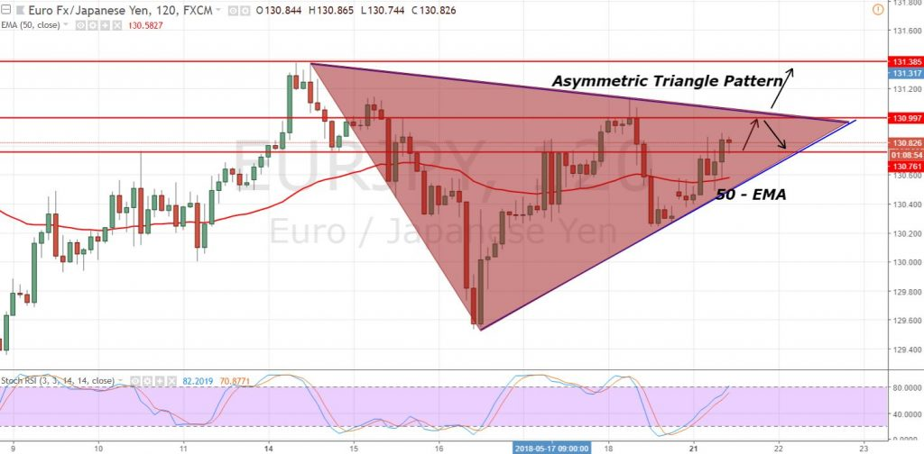 EUR/JPY - 2 Hour Chart