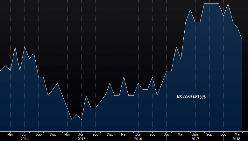 The UK CPI inflation chart doesn't look good at all