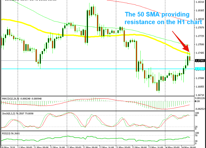 EUR/USD is starting to reverse at the 50 SMA