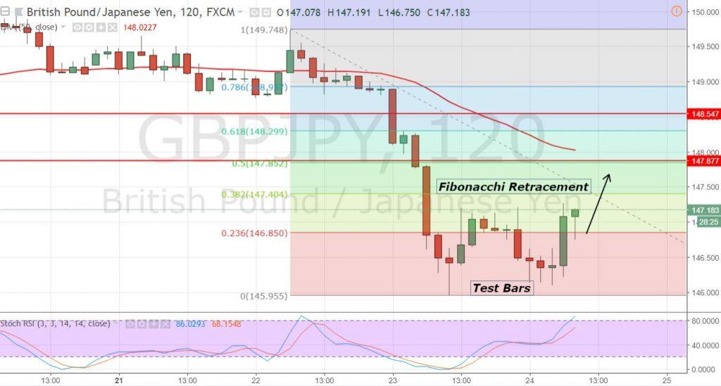 GBP/JPY - 2 Hour Chart