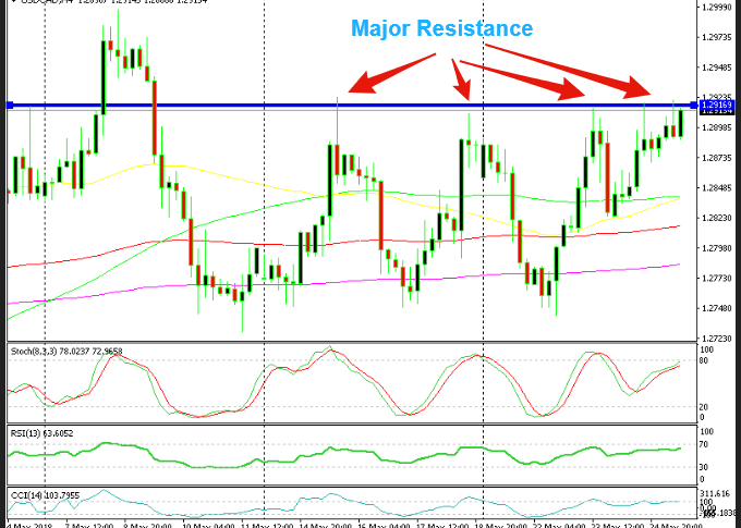 This big resistance level looks vulnerable today