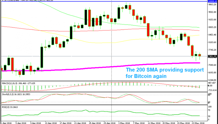 The 200 SMA is holding well