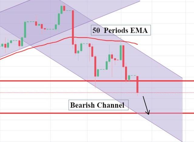 Bearish Channel In DAX