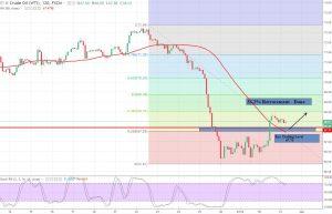 Crude Oil - 2 Hour Chart