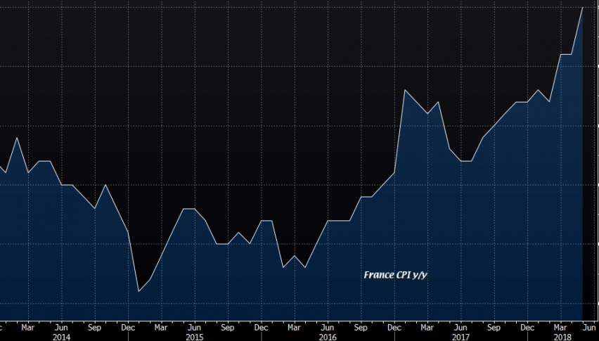 The trend of the French CPI is up and picking up speed