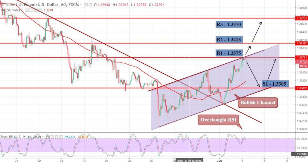 GBP/USD - Hourly Chart - Bullish Channel