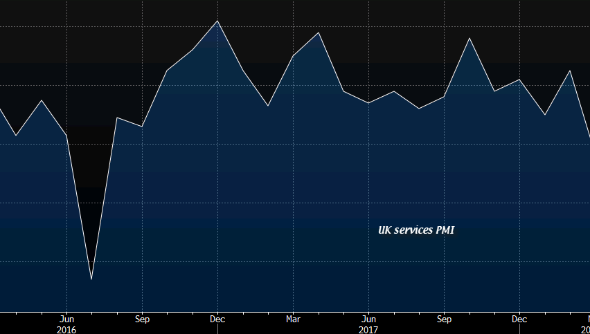 UK PMI turning up after several soft months