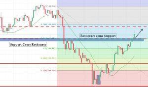GBP/JPY - 4 Hour Chart
