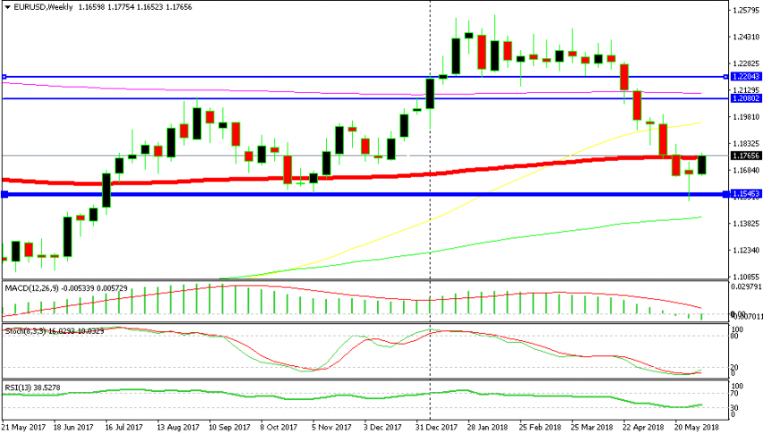 EUR/USD is headed to 1.20 according to this chart