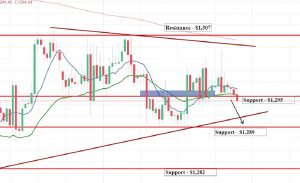 Gold - 4 Hour Chart - Technical Outlook