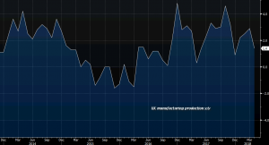 That's quite a bearish turn for UK manufacturing production