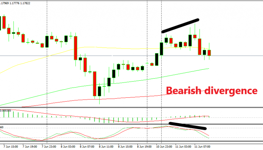 The divergence signaled a bearish reversal