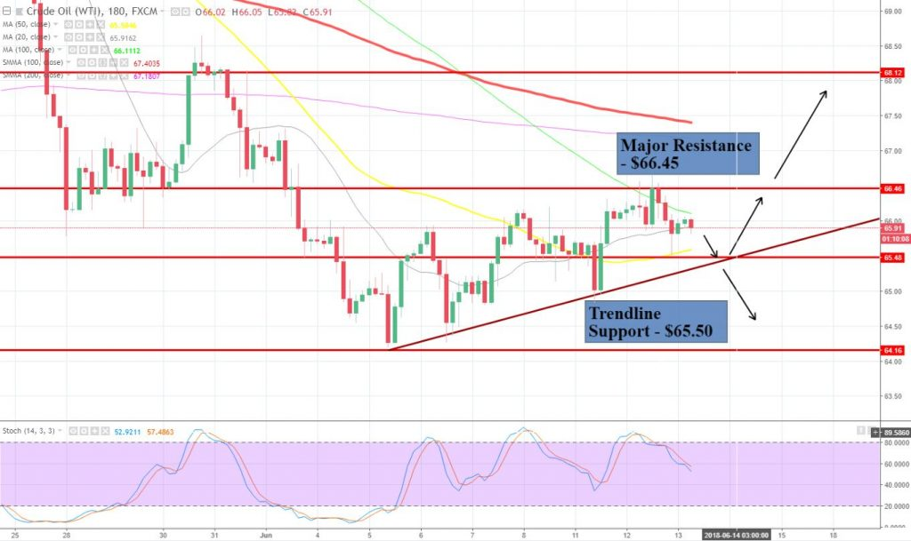 Crude Oil - 3 Hour Chart