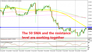 NZD/USD is overbought according to stochastic