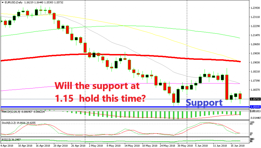 The support at 1.15 looks vulnerable now