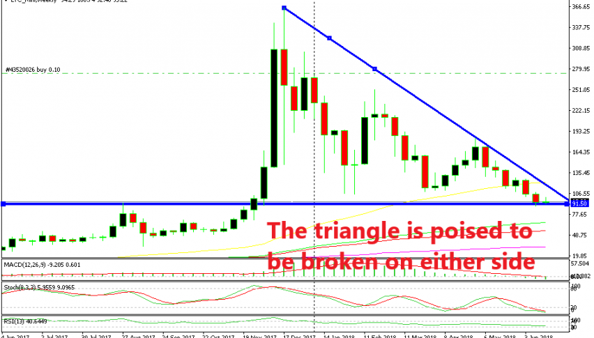Cryptocurrencies have been declining for months. Although, they have reached a support zone and Litecoin has formed a triangle now.