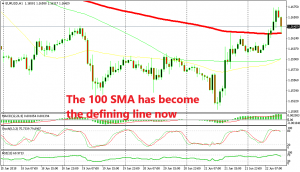 EUR/USD broke above the 100 SMA after the services report