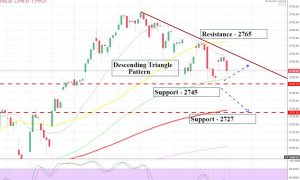 SPX -2 Hour Chart - Triangle Pattern